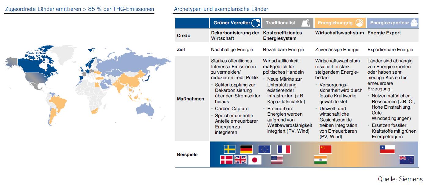 Zuordnung Länder Energie